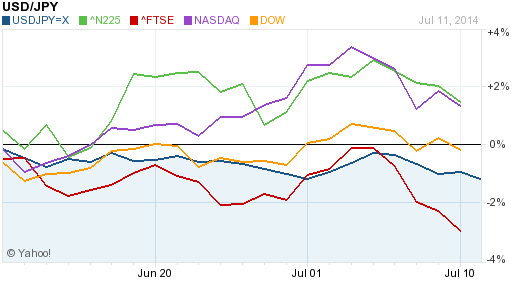 Nikkei225_comparison_chart_201407