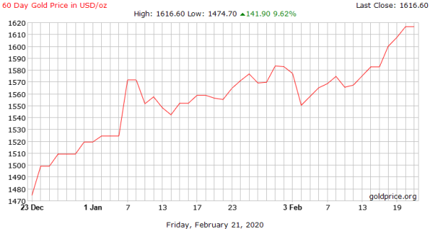 gold_60_day_o_usd_x_20200222